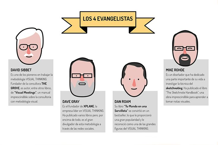 visualizamos |   VISUAL THINKING: LOS 4 EVANGELISTAS