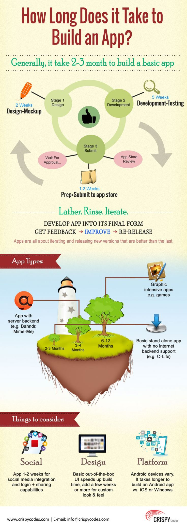 Infoghraphic Representation about How Much Time it Could Take to Create a Mobile Application? We did Marketing Research on Mobile App Development Agency and Mobile Application Developers and than We Created this Infographic which Provides Accurate Information about App Development Timeline. For More Information Please Contact at:www.crispycodes.com/mobile