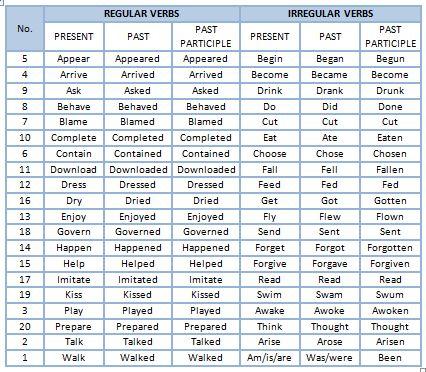 List of Regular and Irregular Verbs