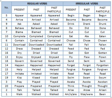 verb table to meet spanish