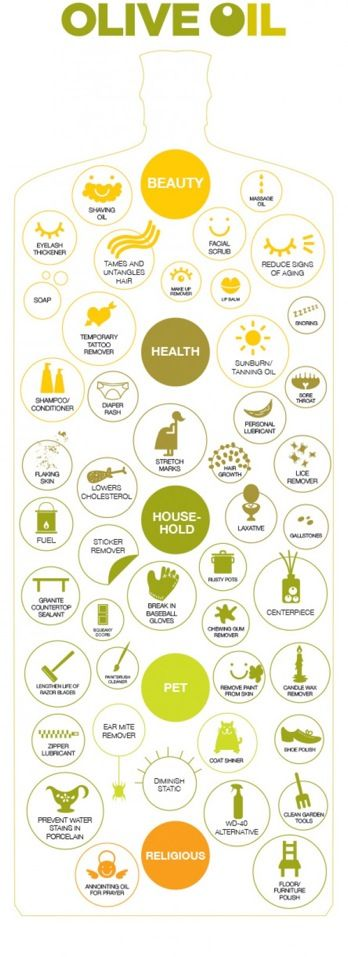 Infographic about uses of #olive oil