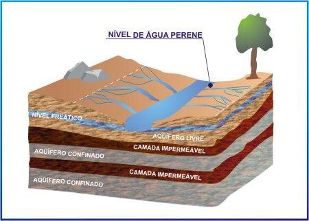 ABAS - Associação Brasileira de Águas Subterrâneas