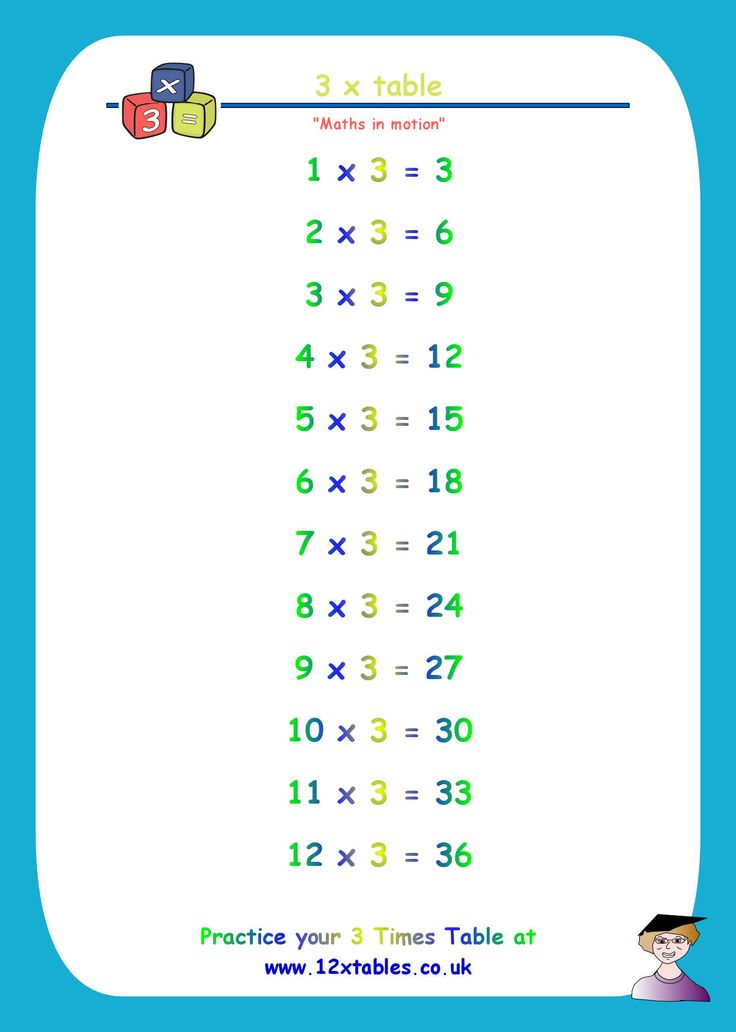 3 times tables download and print one of our free 3 for What times table is 99 in