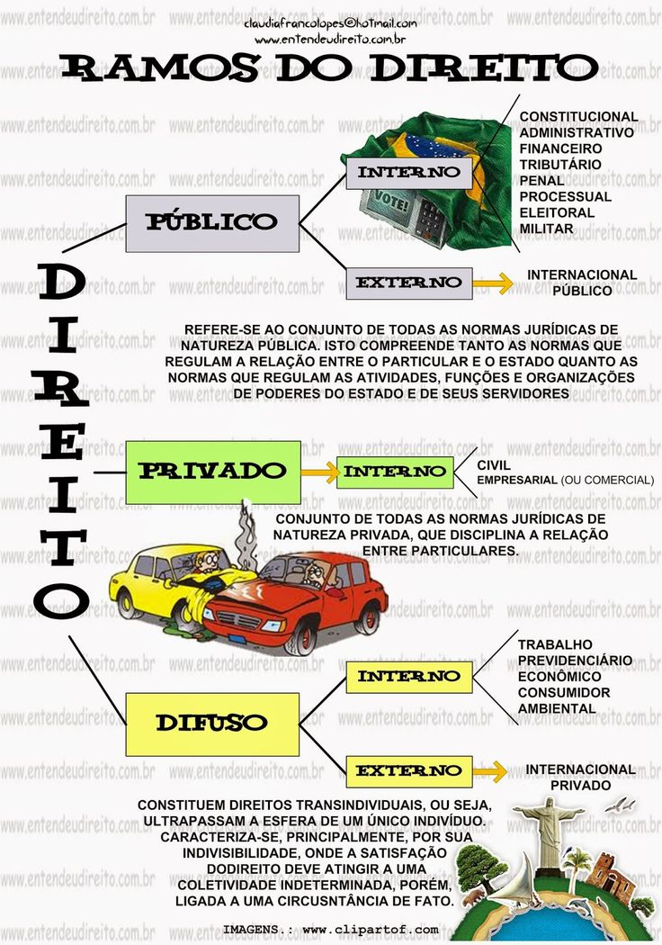 Ramos Do Direito - PúBlico, Privado E Difuso                                                                                           Mais