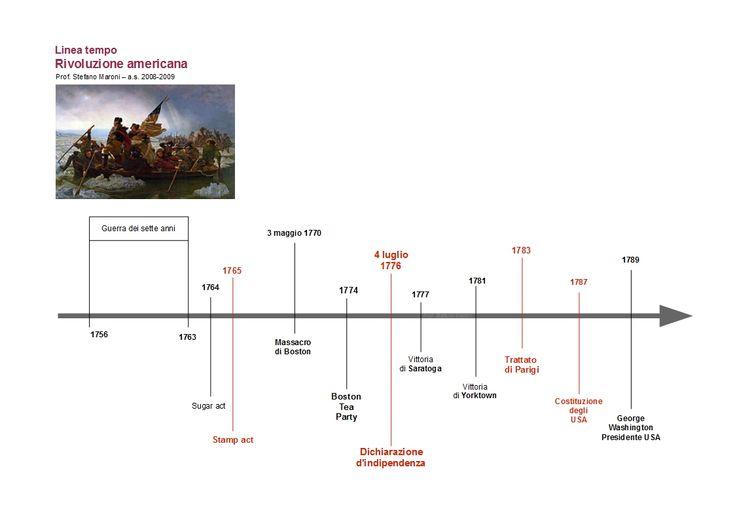 Linea del tempo Rivoluzione americana - Senta scusi prof