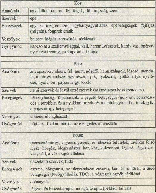 Egészségügyi asztrológia: Kos, Bika, Ikrek