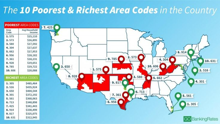 See how the richest and poorest area codes compare.