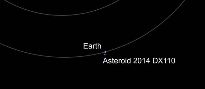 L'objet, baptisé 2014 DX110, mesure environ 30 mètres de diamètre et croisera au plus près de la Terre à 348 000 kilomètres vers 22 heures, alors que la distance moyenne Terre-Lune est de seulement quelque 385 000 kilomètres.