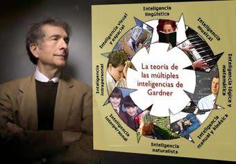 Lo que Gardner hace es equiparar todas las habilidades del ser humano denominándolas inteligencias, las cuales agrupa en 8 grandes bloques:    visual- espacial, verbal lógico-matemática, kinestésica, interpersonal, intrapersonal, musical naturalista