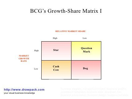 bcg matrix of thomas cook Bcg matrix is thus a snapshot of an organization at a given point of time and does not reflect businesses growing advantages and limitations of bcg matrix by bms.