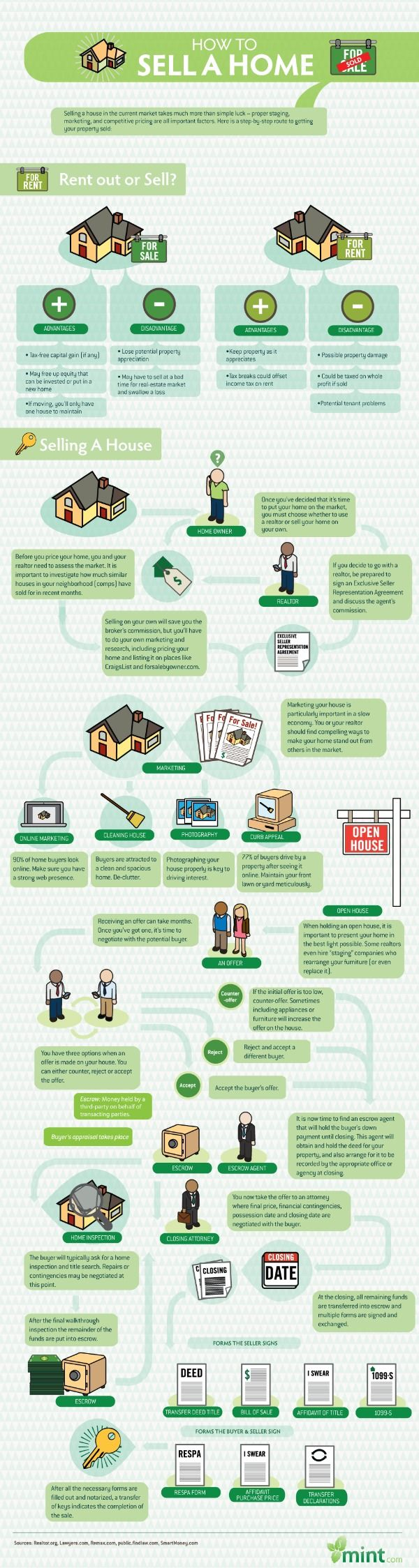 How To Sell Your Home  -- This is good information whether you are a For Sale Buy Owner, FSBO, or working with a real estate agent to sell your home.  Either way, the more you know about the process of selling a home and what to expect, the easier it will go on all parties involved.