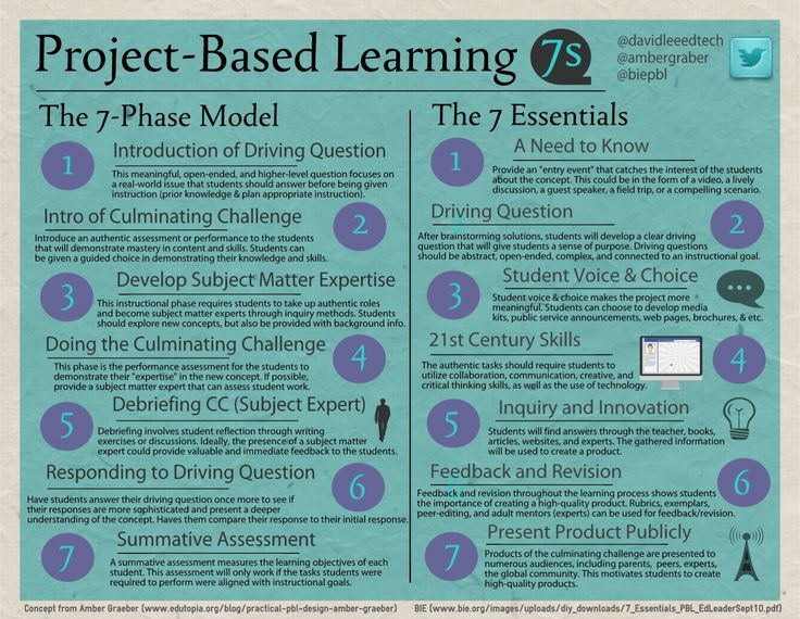 Project Based Learning: The 7 Phase Model and the 7 Essentials.