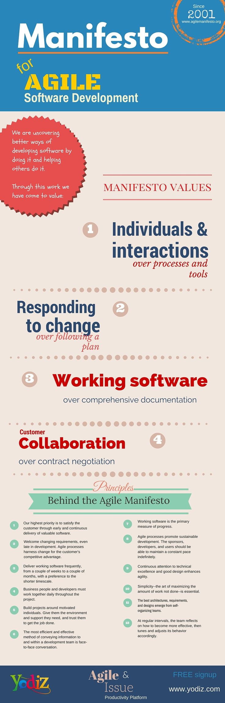 Thesis on agile software development