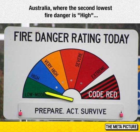 Australia's Danger Rating