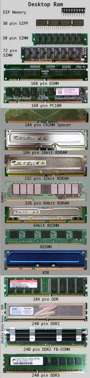 Desktop Ram Identification Chart