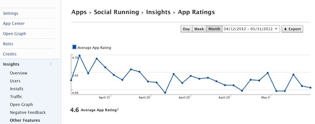 Facebook Introduces App Ratings And Negative Feedback: App Performing, App Rate, App Center, Introducing App