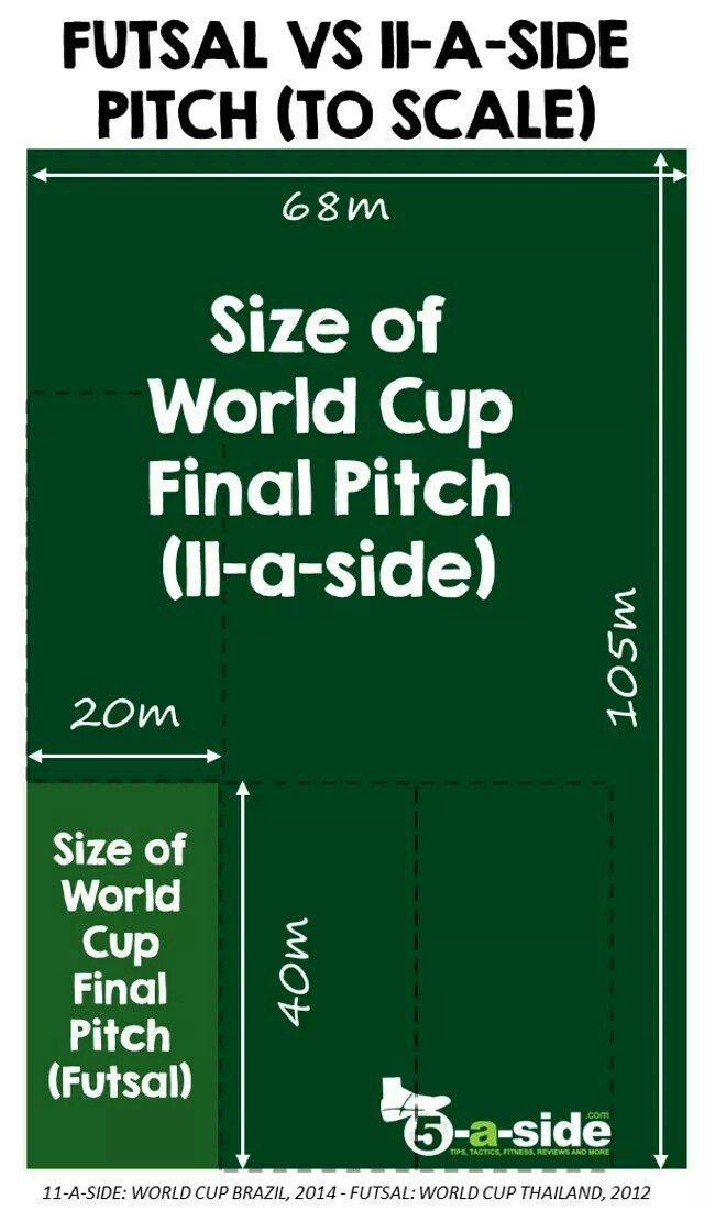 Futsal court pitch size