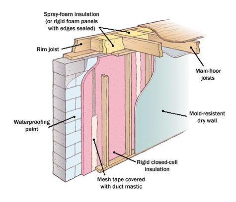 17 Best Ideas About Basement Insulation On Pinterest Basement Finishing Basement Remodel Diy
