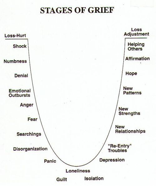 amandaonwriting: Stages of Grief