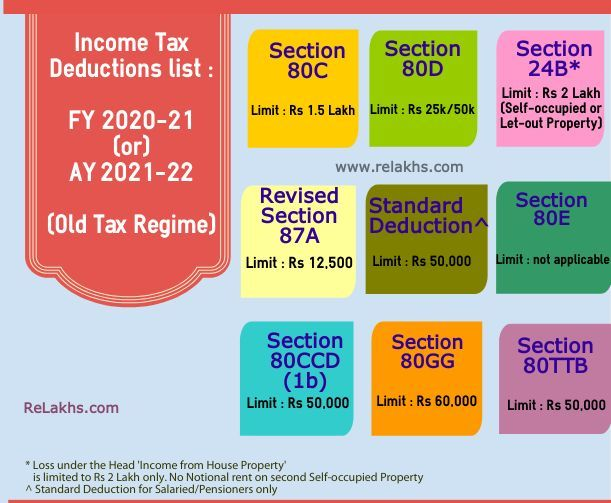 Pin On Taxation In India