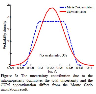 Uncertainty, Monte Carlo Method, GUM, http://wiki-cleantech.com