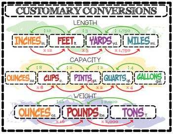 "This is an infographic style poster I created in anticipation of teaching the conversion of the customary units of conversion; length, capacity, and weight. No ""Gallon Man"" graphics here. It is a high-resolution vector-based illustration created in graphic design software."