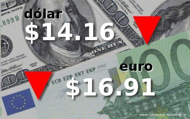La divisa norteamericana cerro la primer jornada de la semana perdiendo nueve centavos, vendiéndose en promedio a$ 14.16 en casa de cambio y bancos de la city. El dólar Banco Nación también cerro en baja cotizando a $ 14.00 para la venta, 10 centavos menos que el cierre de la semana anterior. En euro, al…