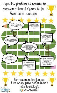 Lo que los profesores realmente piensan sobre el Aprendizaje Basado en Juegos
