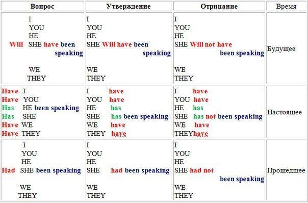 Учим грамматику по схемам!