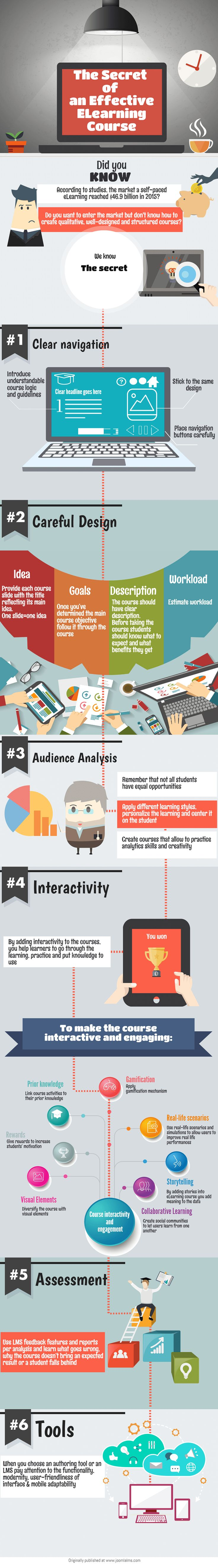 The Secret of an Effective eLearning Course Infographic - e-Learning Infographics