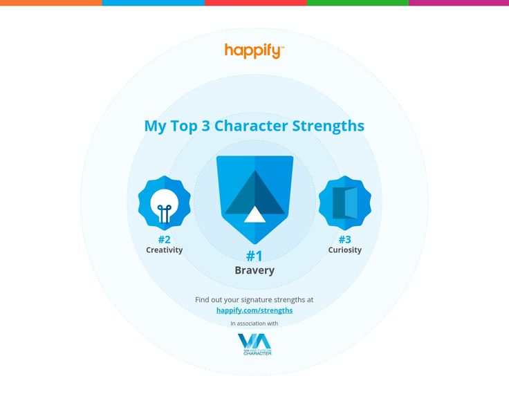 I just took the character strengths assessment on Happify. Check out my top strengths and find out yours!