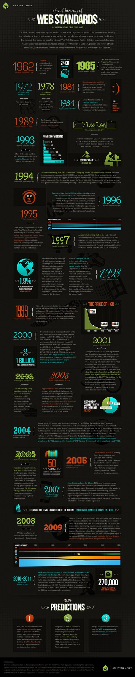 A Brief History Of Web Standards {Infographic} | @MattersofGrey | Digital-By-Design | Scoop.it