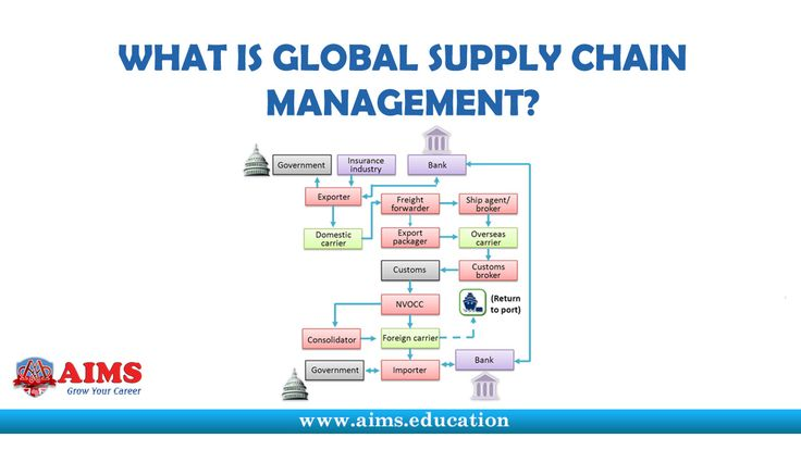 supply chain management study notes Supply chain management- a case study projectpresentation  supply chain management training - click to watch now  business case study 2:.