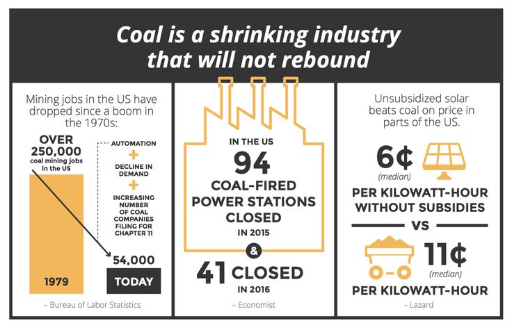 The Growing Business Risks in Fossil Fuels | Blog | BSR
