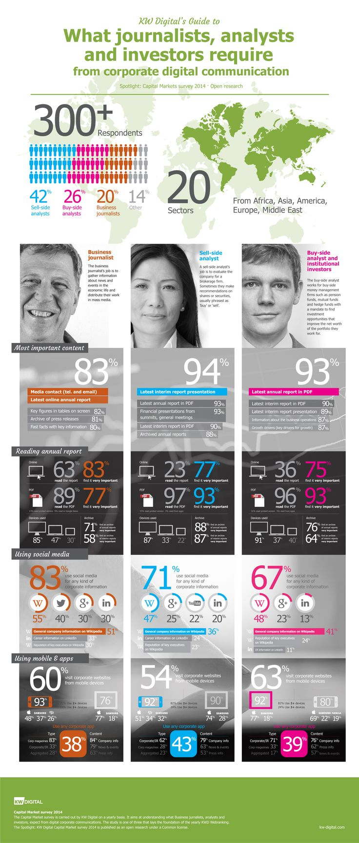 KW Digital Capital markets Survey 2014 - Profiles