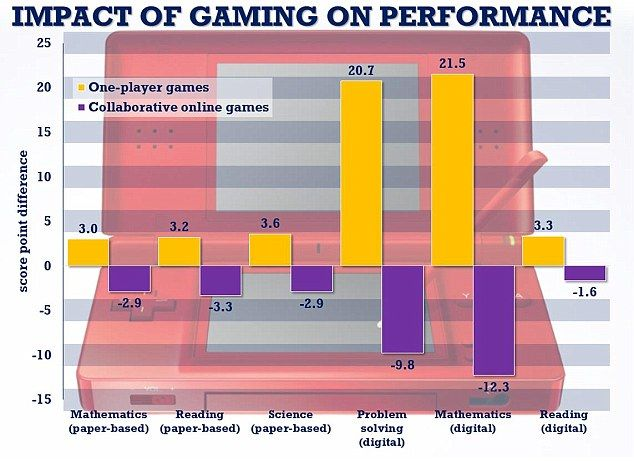 Students who play one-player video games between once a month and almost every day perform...