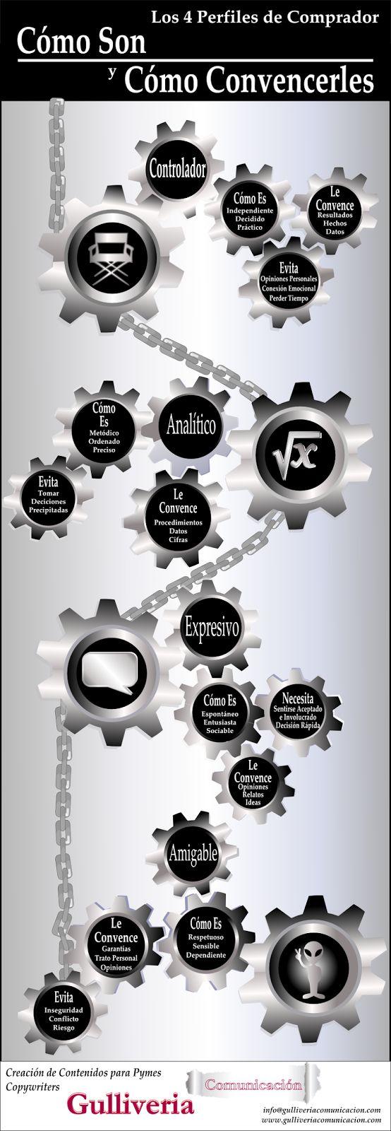 Los 4 perfiles del comprador #infografia #infographic #marketing