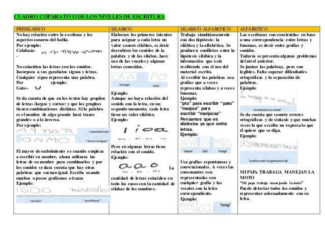 Resultado de imagen para descifrar el nivel de escritura presilabico,silabico y alfabetico