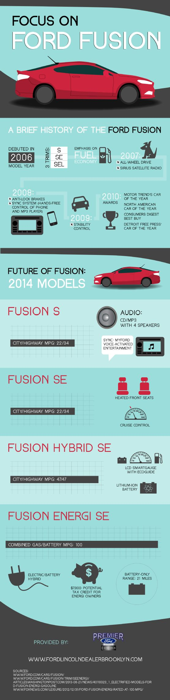 The 2014 Ford Fusion S offers 22 mpg in the city and 34 mpg on the highway. This model also features a CD and MP3 player with four speakers. Read about other impressive features by checking out this Brooklyn Ford dealer infographic.