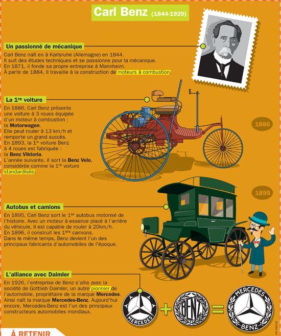 Fiche exposés : Carl Benz (1844-1929)