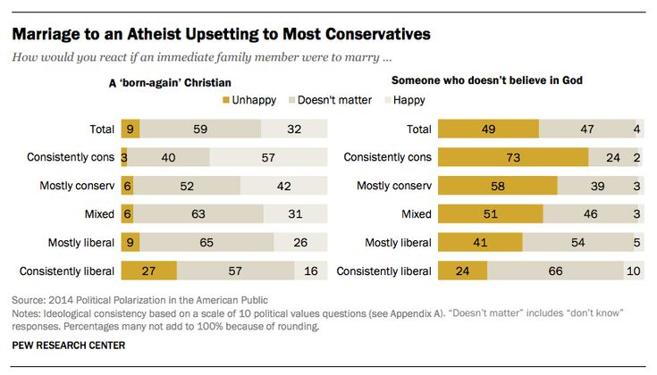 New Study: Americans Across the Political Spectrum Don't Want Atheists to Marry Into Their Families