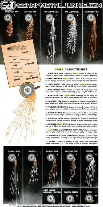 Grinding sparks to determine metal makeup