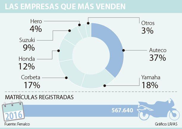 Auteco y Yamaha son líderes en ventas de motos