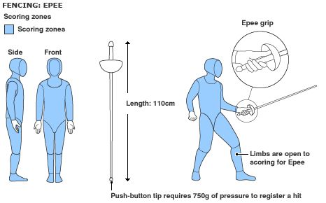 Epee requires different finger profile to pistol grip, fascinating to try both!