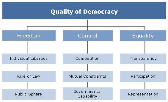 Global Democracy, 1946-2015 Governance \ Democracy Pinterest - mutual consensus