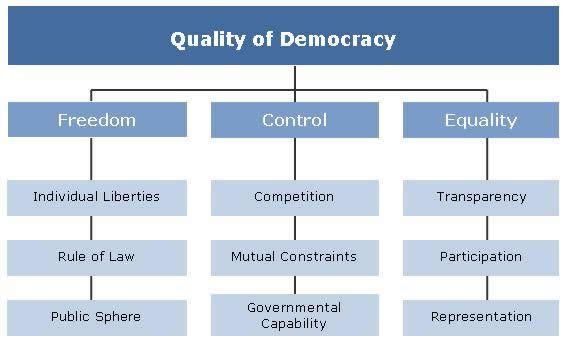 Global Democracy, 1946-2015 Governance \ Democracy Pinterest - mutual consensus