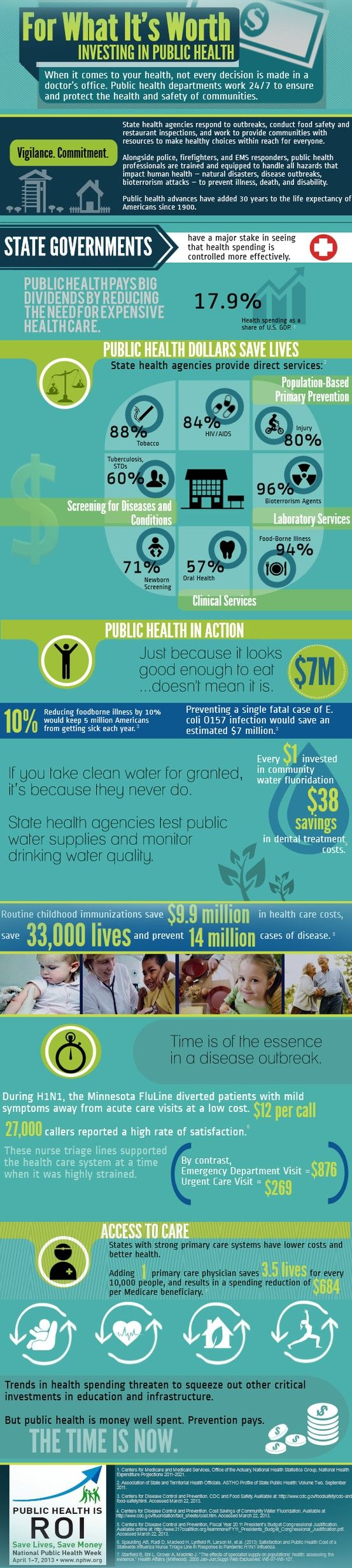Piktochart infographic for APHA National Public Health