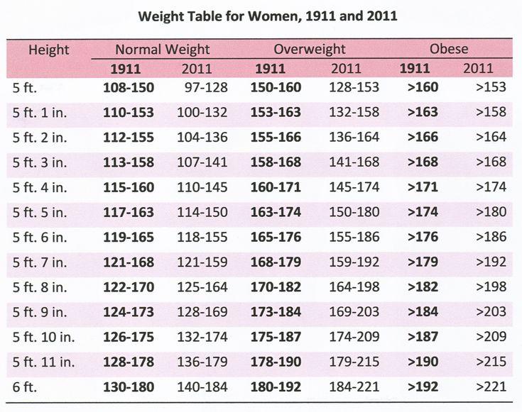 Weight Chart | New Calendar Template Site | Weight chart ...