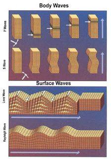 Efectos de focalización elástica en modelos de atenuación de onda Rayleigh.