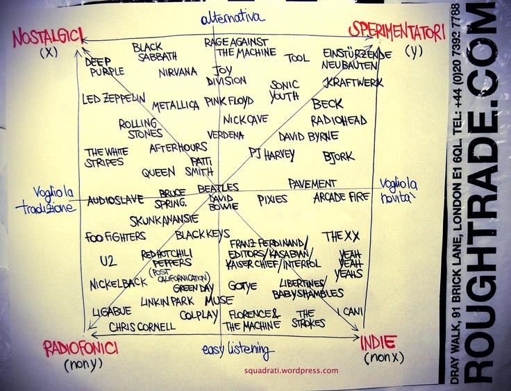 Quadrato semiotico del musicofilo rock - http://www.squadrati.com/2012/10/17/quadrato-semiotico-musicofilo-rock/
